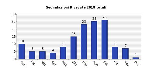 Ufo in italia 2018 stabile il numero di segnalazioni al for Numero di politici in italia